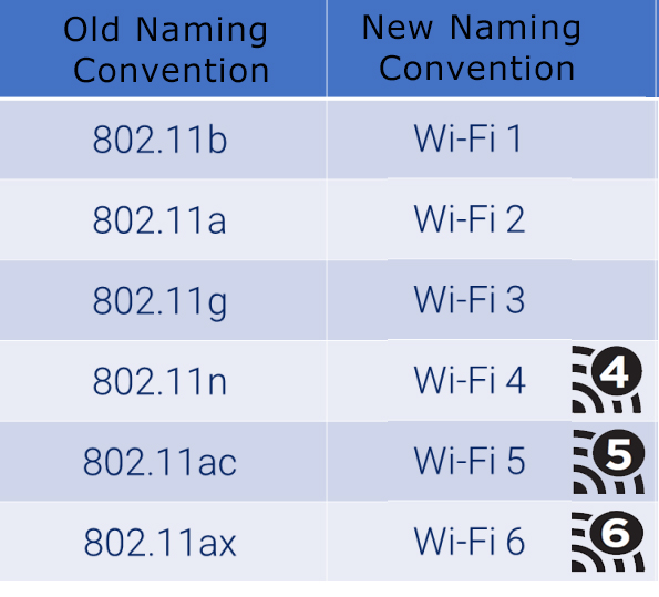 Enterprise WiFi, Home WiFi, Office WiFi